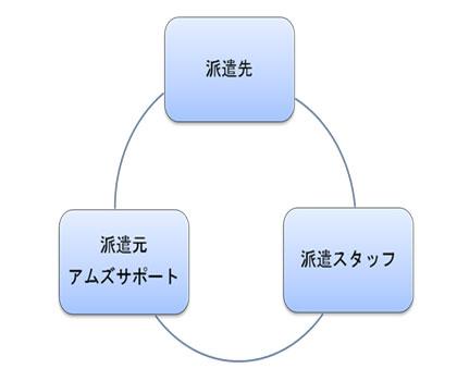 第1の円コミュニケーション