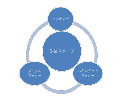 第2の円フォローアップ